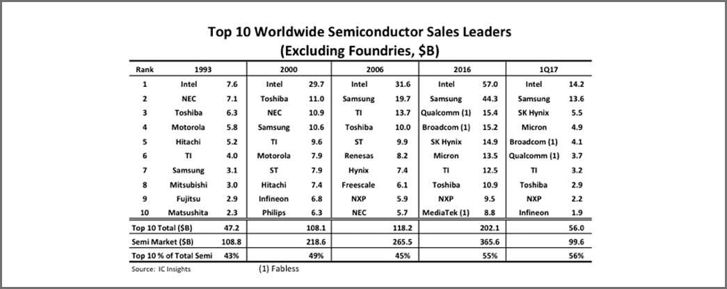 Infineon rides automotive wave into Top-10 semi supplier ranking